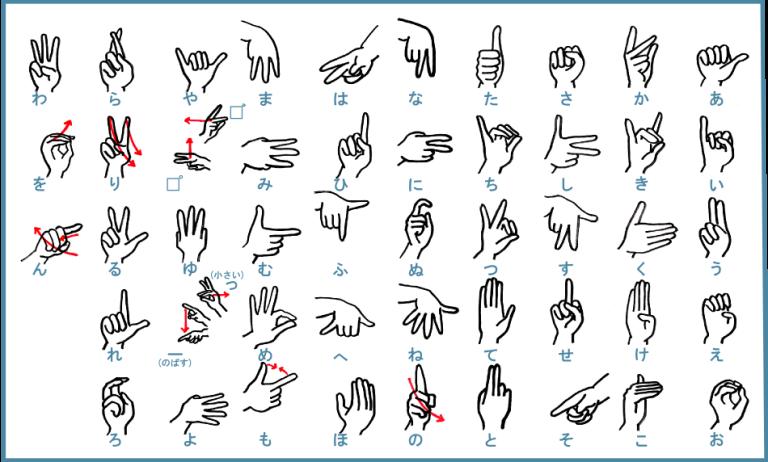 手話の指文字【あいうえお表(50音)】